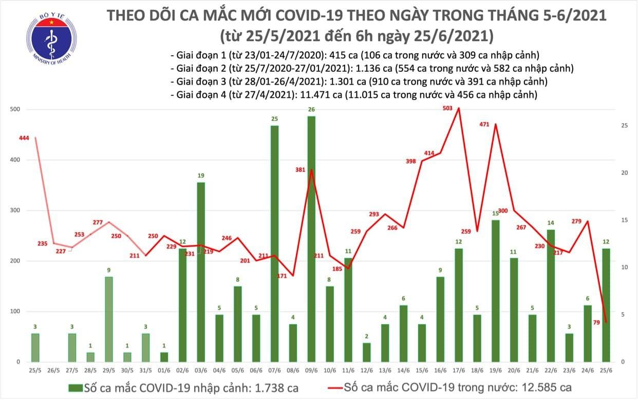 Sáng 25/6 thêm 91 ca Covid-19 mới, hơn 215.000 người được tiêm vắc xin