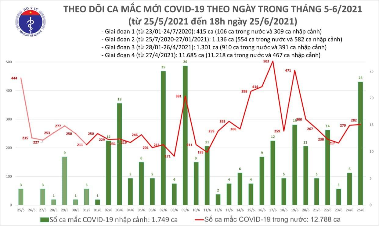 Chiều 25/6 có 102 ca Covid-19, TP.HCM thêm 54 bệnh nhân