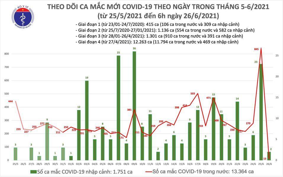 Thêm 15 ca Covid-19 mới, TP.HCM bổ sung 563 bệnh nhân
