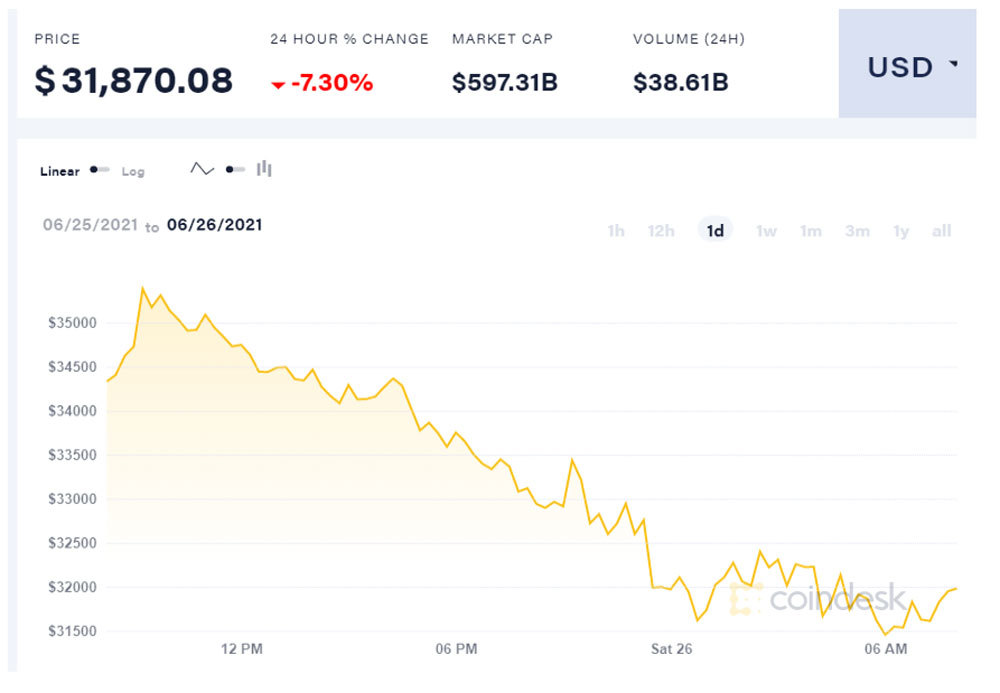 Giá Bitcoin lao dốc, giai đoạn dò đáy đầy nguy hiểm