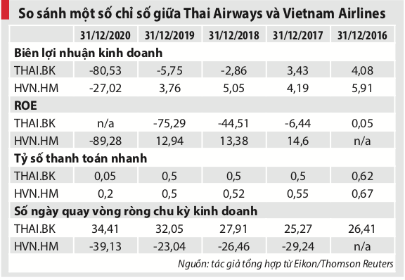 Gỡ 'bom nợ' cho Vietnam Airlines: Nhìn từ câu chuyện của Thai Airways