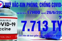 17h ngày 26/6: Quỹ vắc xin tăng thêm 2 tỷ, đạt 7.713 tỷ đồng