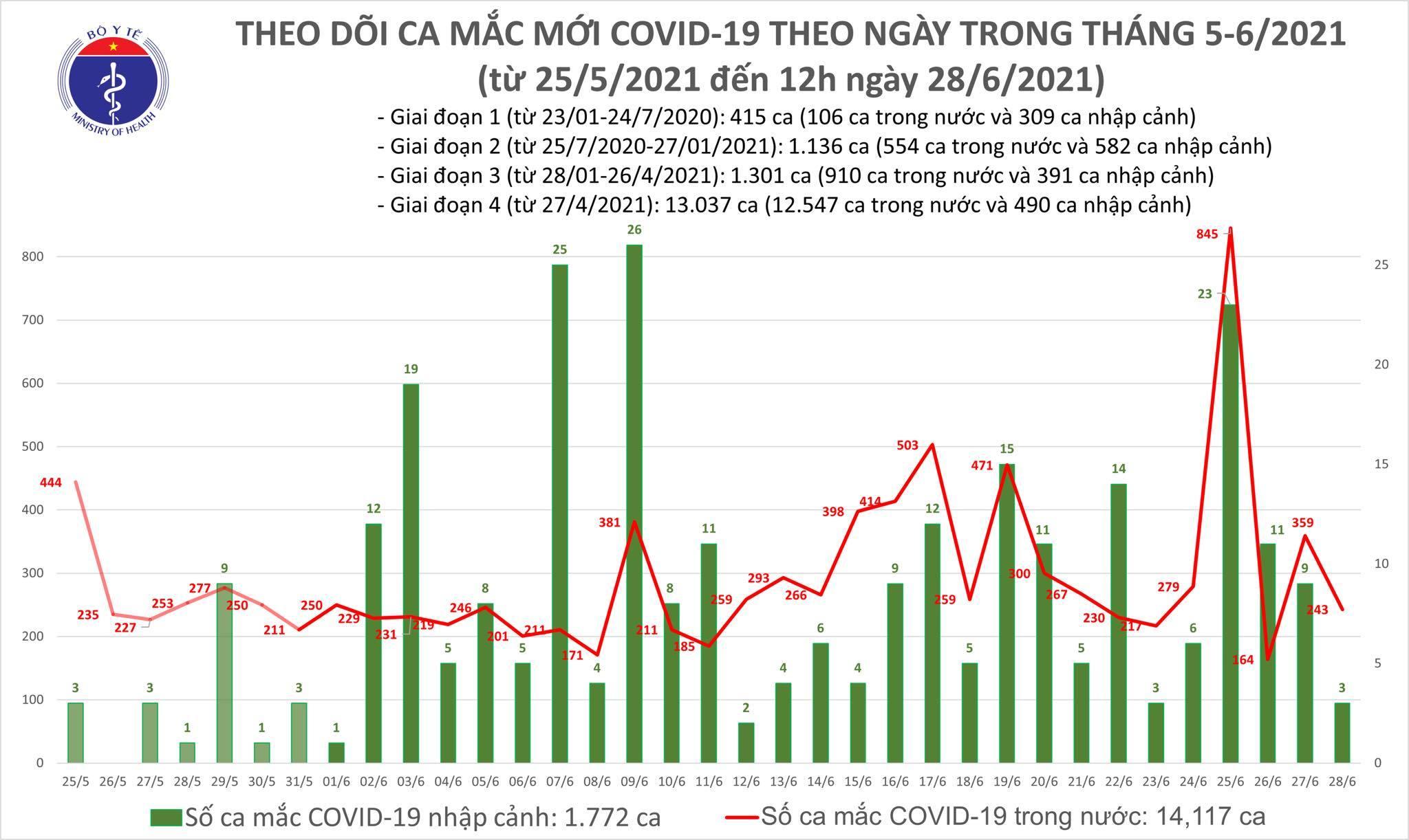 Công bố 149 ca Covid-19, Bình Dương và TP.HCM có số mắc nhiều nhất