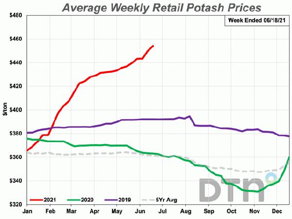 Giá phân bón thế giới tiếp tục tăng 'nóng'