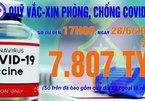 17h ngày 28/6: Quỹ vắc xin tăng thêm 87 tỷ, đạt 7.807 tỷ đồng