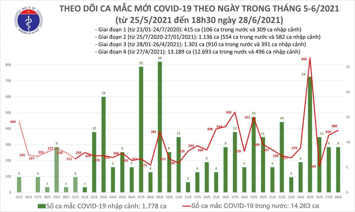 Thêm 145 ca Covid-19, TP.HCM nhiều người mắc nhất