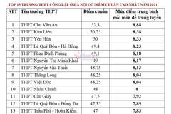 15 trường có điểm chuẩn vào lớp 10 cao nhất Hà Nội năm 2021