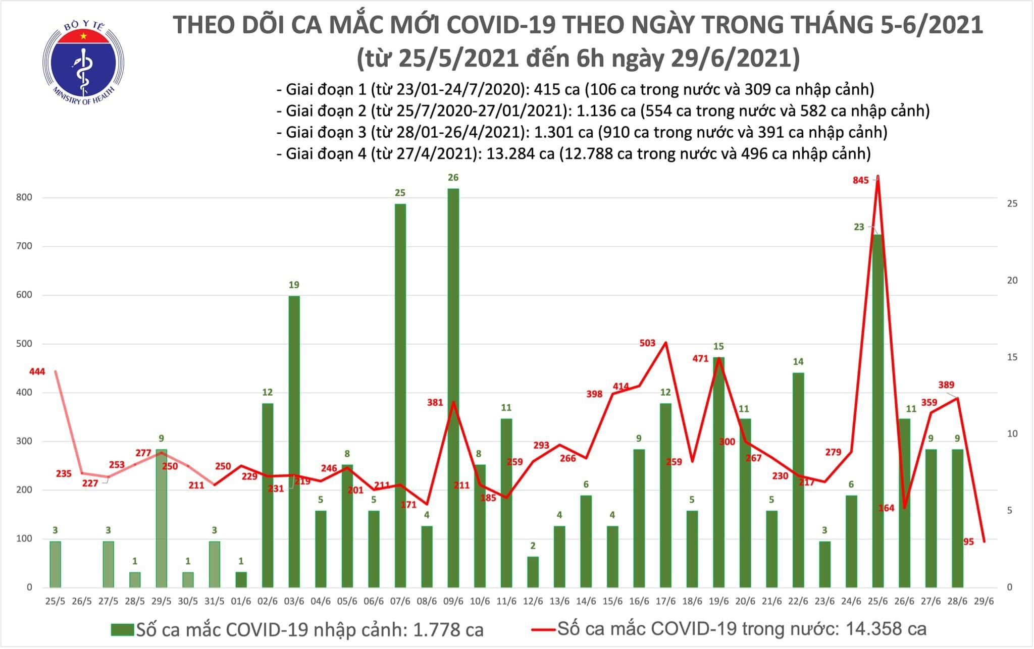 Việt Nam thêm 95 ca Covid-19, 9.500 bệnh nhân đang điều trị