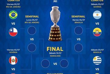 Xác định 4 cặp đấu ở tứ kết Copa America 2021
