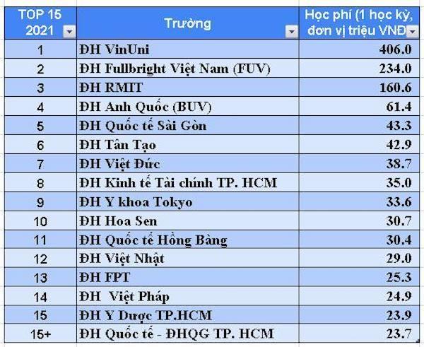 16 trường đại học có học phí cao nhất Việt Nam