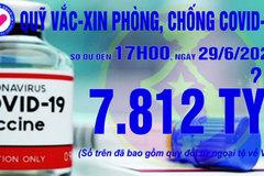 17h ngày 29/6: Quỹ vắc xin tăng thêm 2 tỷ, đạt 7.812 tỷ đồng