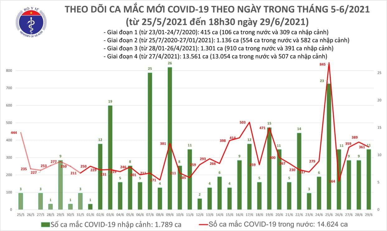 Ghi nhận 175 ca Covid-19 mới, TP.HCM và Bình Dương tiếp tục tăng mạnh