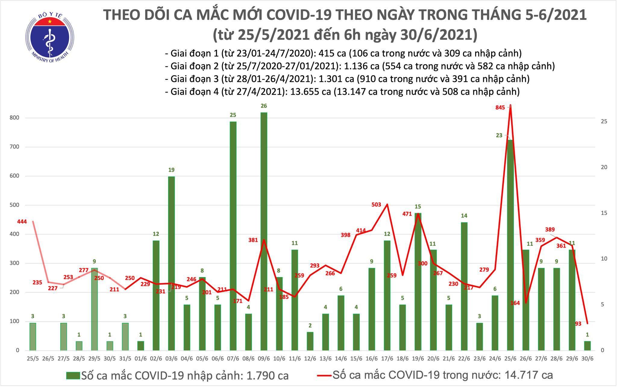 Thêm 94 bệnh nhân Covid-19, Phú Yên có 21 ca