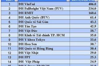 The 16 most expensive universities in Vietnam