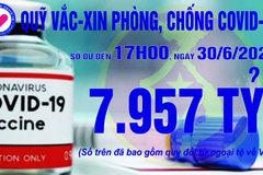 17h ngày 30/6: Quỹ vắc xin tăng thêm27 tỷ, đạt7.957 tỷ đồng