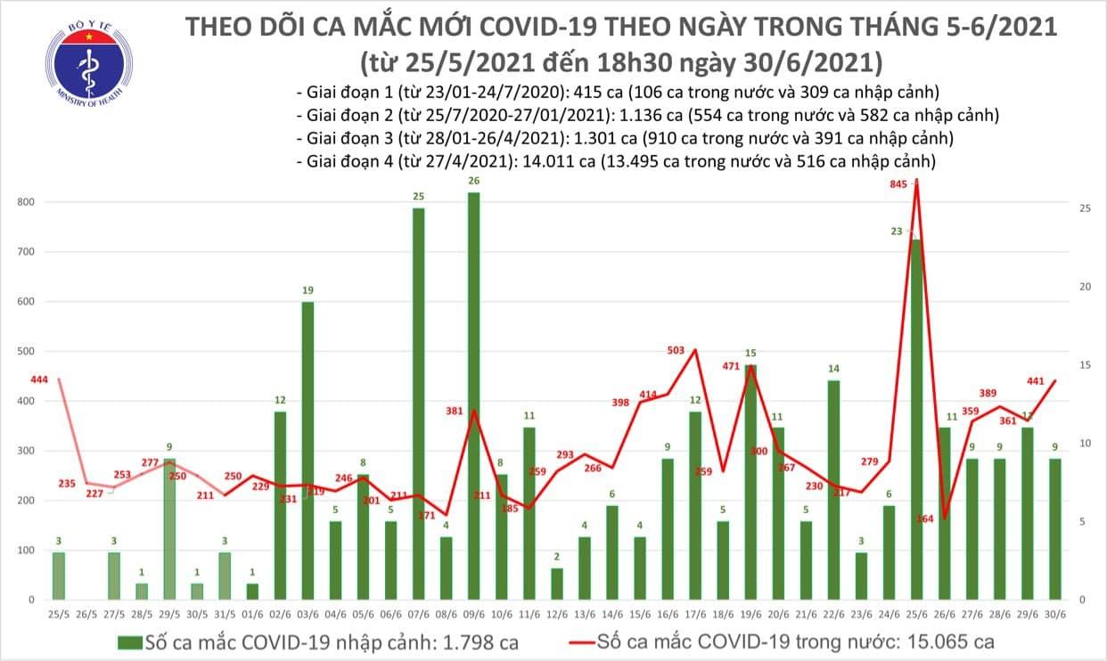 Thêm 240 ca Covid-19, TP.HCM có 124 bệnh nhân