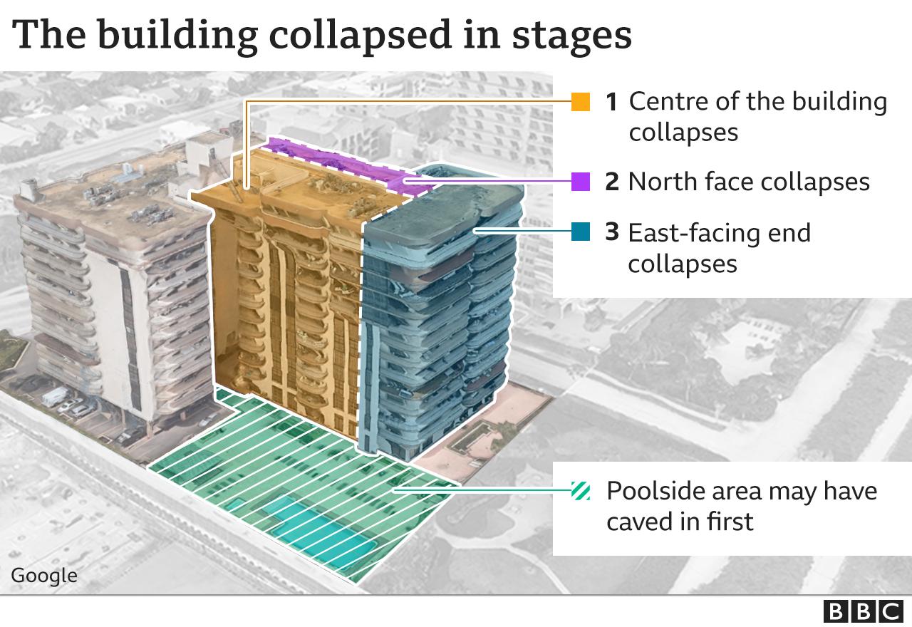 Đâu là nguyên nhân gây sập chung cư 12 tầng ở Mỹ?