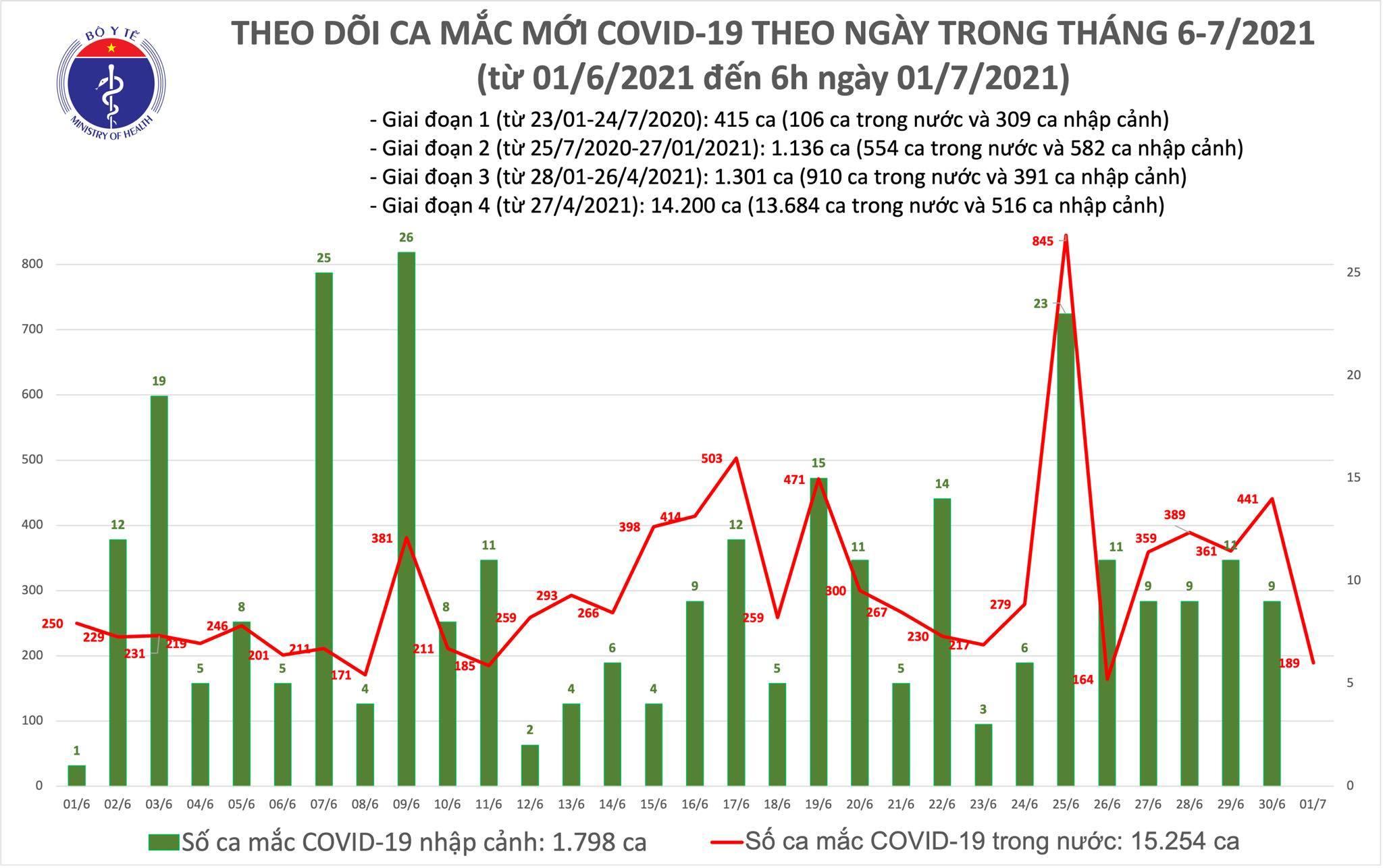 Sáng 1/7 thêm 189 người mắc Covid-19, cả nước vượt 17.000 ca