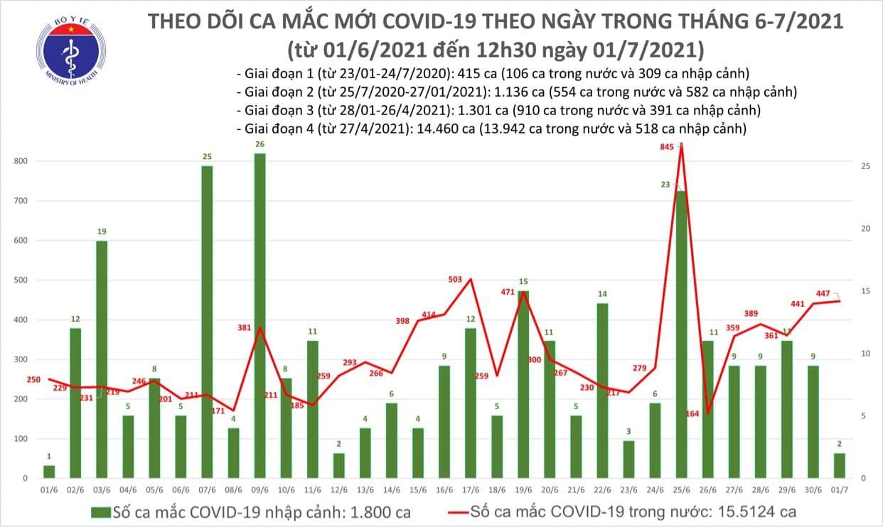 Trưa 1/7 thêm 260 ca Covid-19, TP.HCM chiếm 154 trường hợp