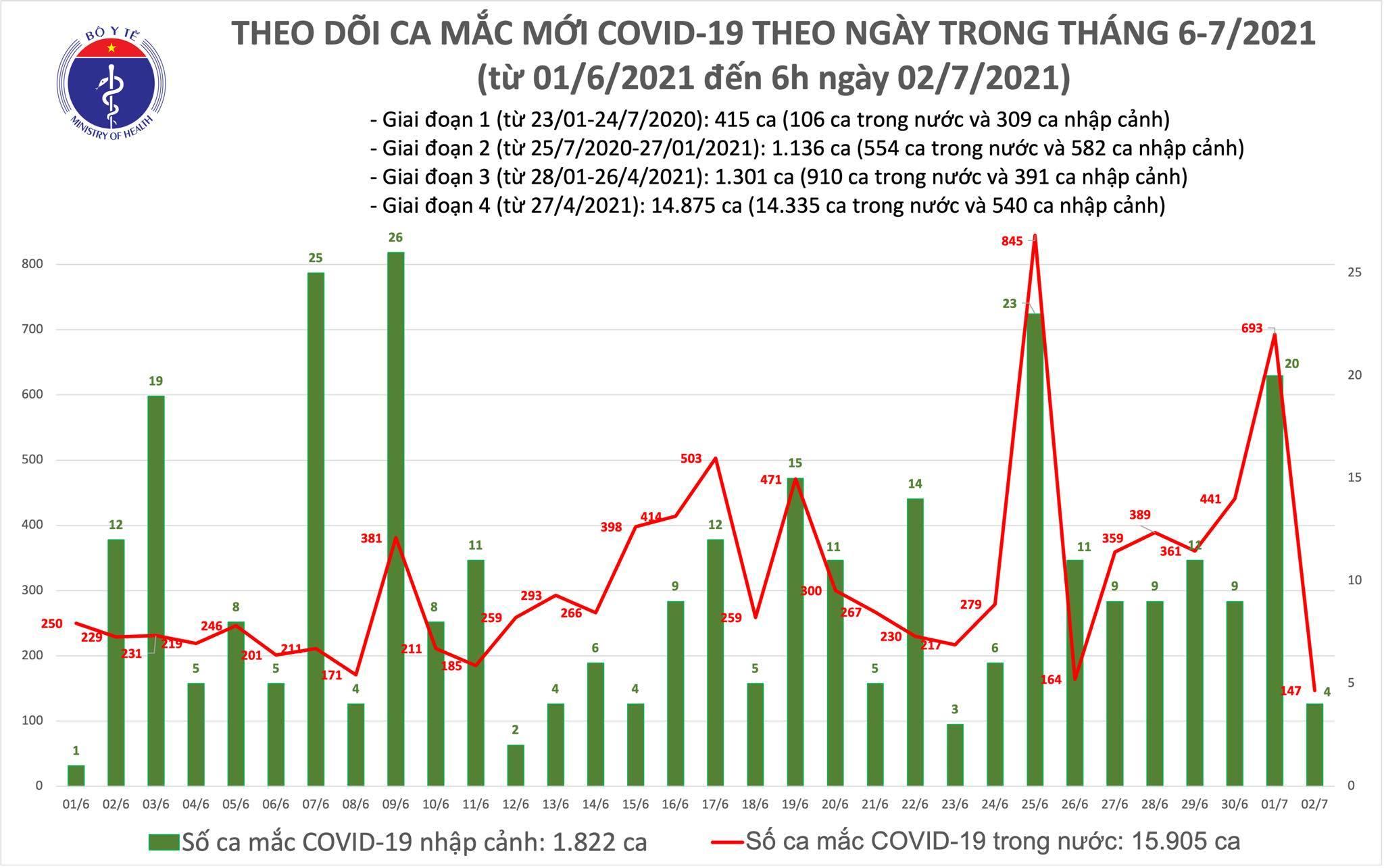 Công bố 151 ca Covid-19, TP.HCM có 118 bệnh nhân
