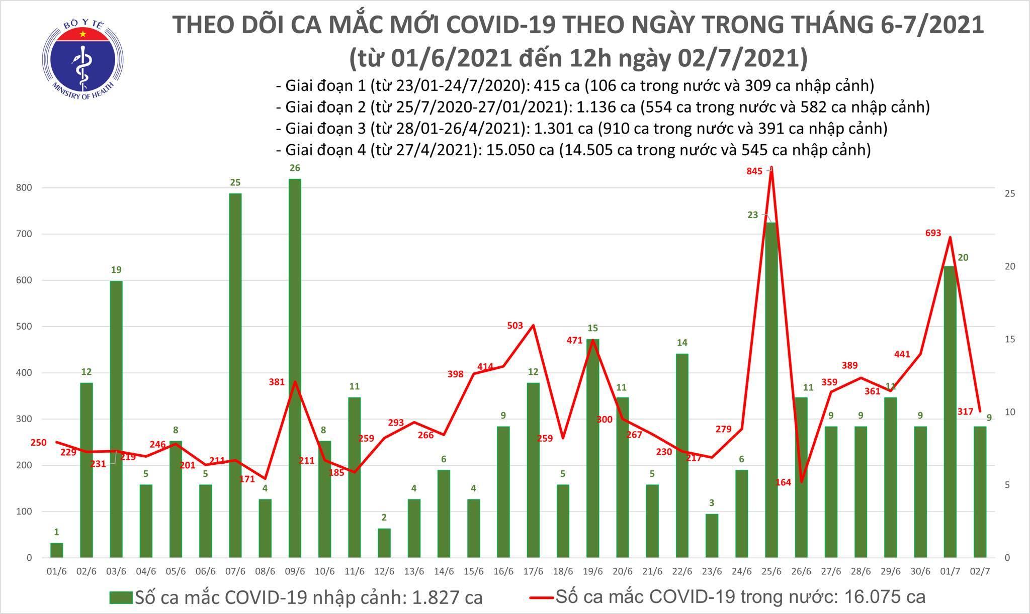 Trưa 2/7, Việt Nam thêm 170 ca Covid-19 trong nước, TP.HCM chiếm gần hết