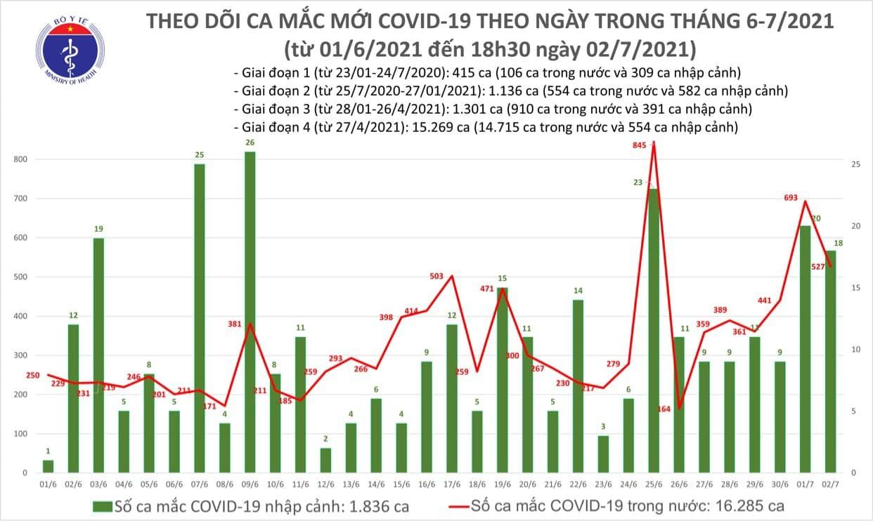Thêm 219 ca Covid-19 mới, TP.HCM và Phú Yên chiếm nhiều nhất