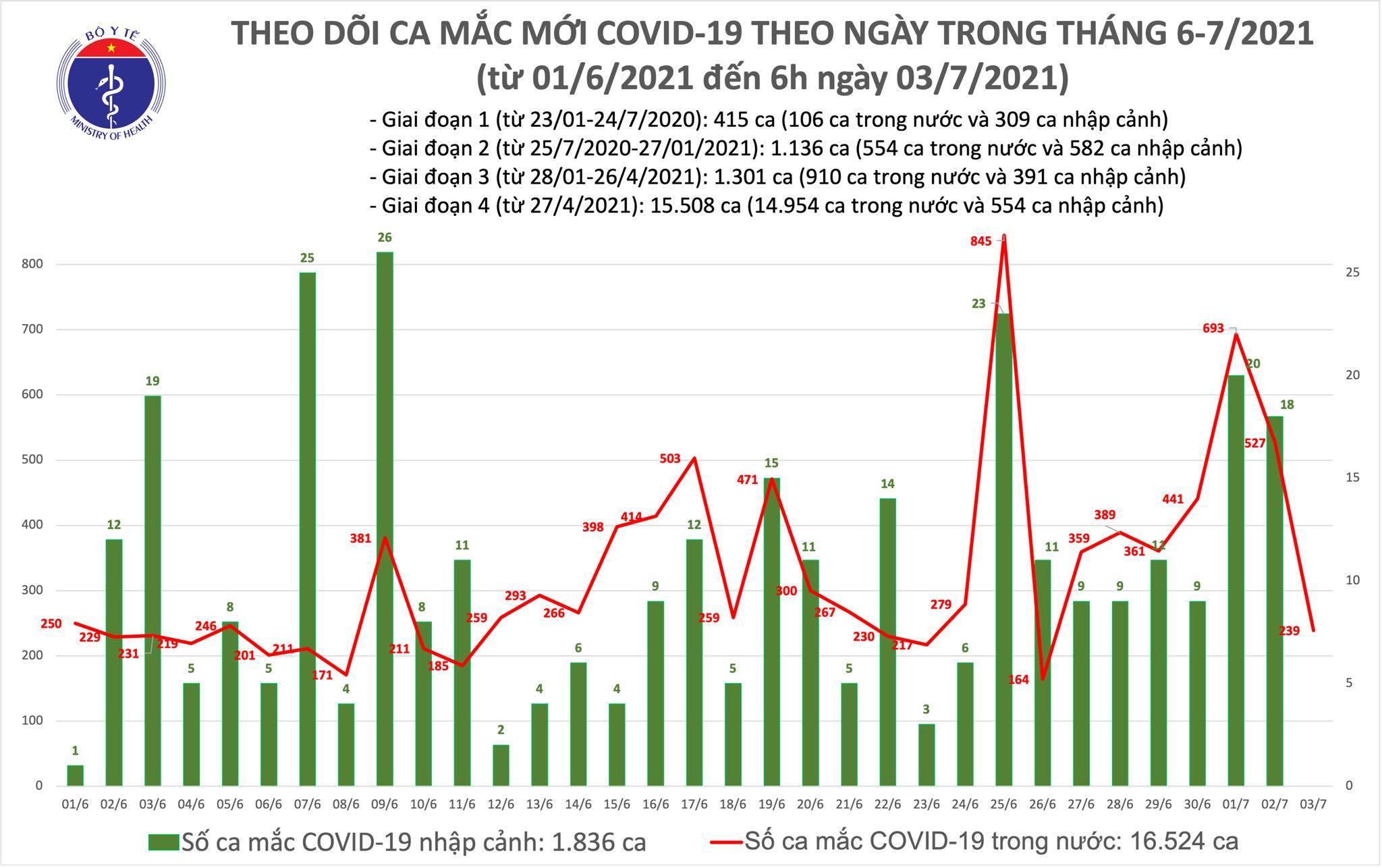 Sáng 3/7 công bố  239 ca Covid-19, TP.HCM thêm 215 trường hợp