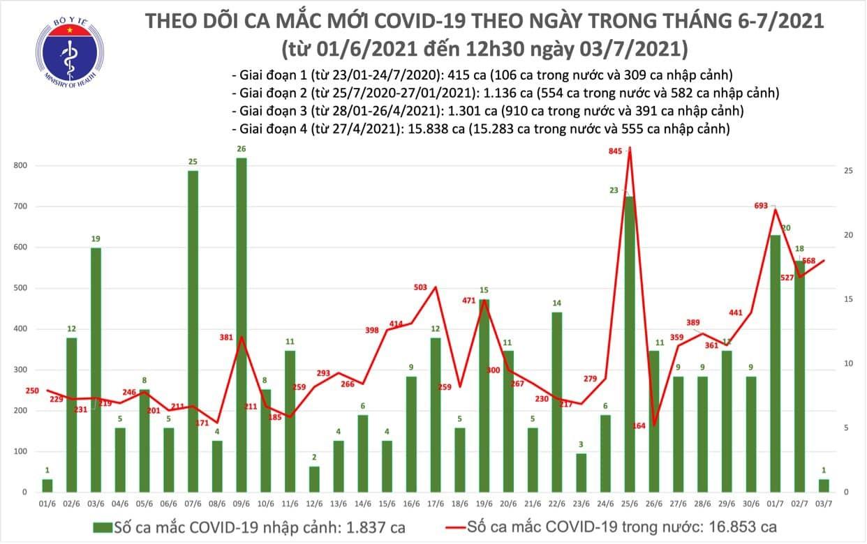 Trưa 3/7, Việt Nam lập kỷ lục 329 ca Covid-19 sau 6 tiếng