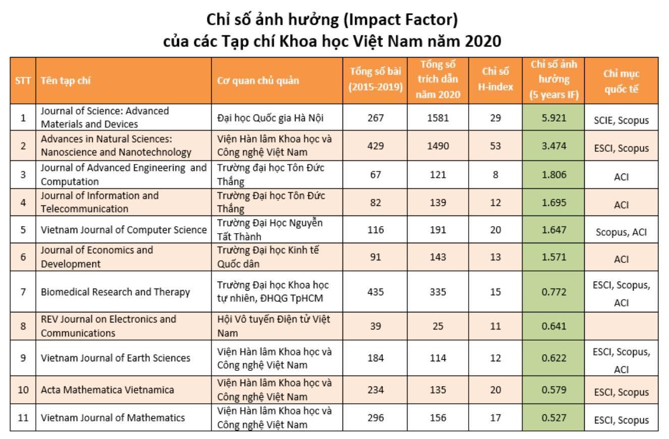 Tạp chí khoa học Việt Nam: Cần ghi nhận nỗ lực và thúc đẩy nội lực