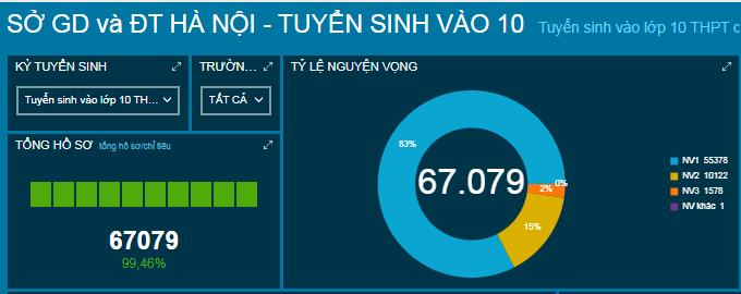Hơn 67.000 thí sinh xác nhận nhập học vào lớp 10 công lập Hà Nội