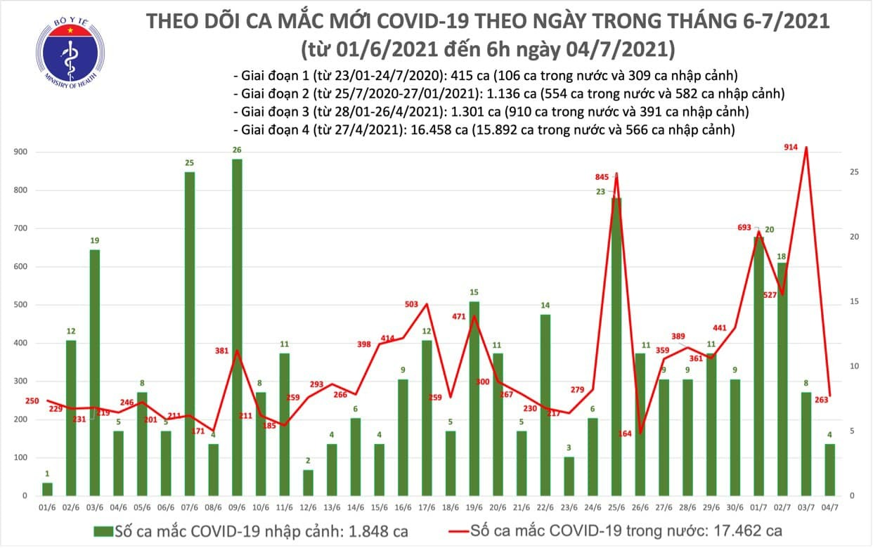 Công bố 263 ca Covid-19 trong nước, TP.HCM có 217 ca