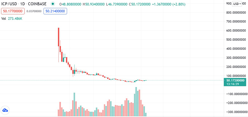 """Từng sánh với Bitcoin, đồng """"tiền ảo"""" ICP tụt giá không phanh, mất 93% giá trị"""