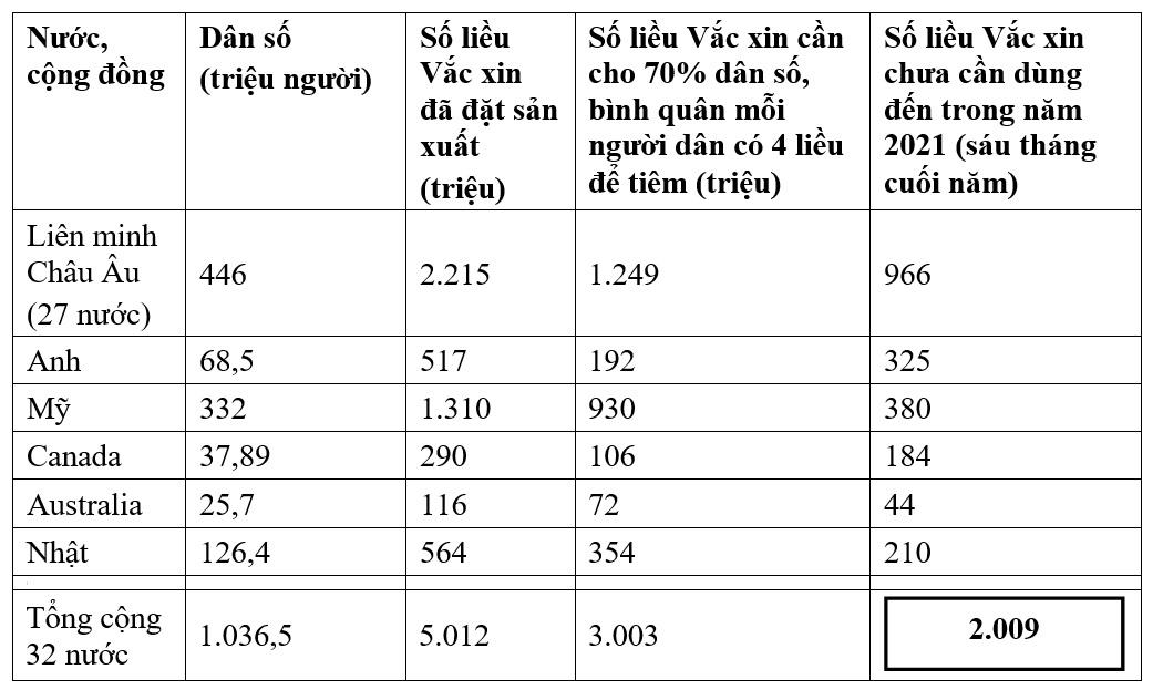 Tình hình sản xuất, đặt hàng mua, phân phối vắc xin Covid-19 trên thế giới và giải pháp của Việt Nam 2021-2022