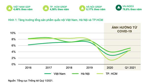 Bất động sản 'xanh' tăng sức hút giữa dịch Covid-19