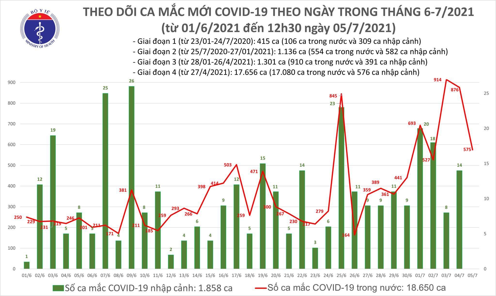 Trưa 5/7 thêm 247 ca Covid-19, TP.HCM chiếm 196 bệnh nhân