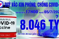 17h ngày 5/7: Quỹ vắc xin tăng thêm 1 tỷ, đạt 8.046 tỷ đồng