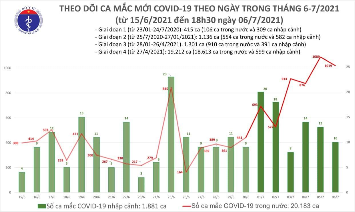 Ghi nhận 504 ca Covid-19 mới, cả ngày 6/7 có thêm 1.029 ca
