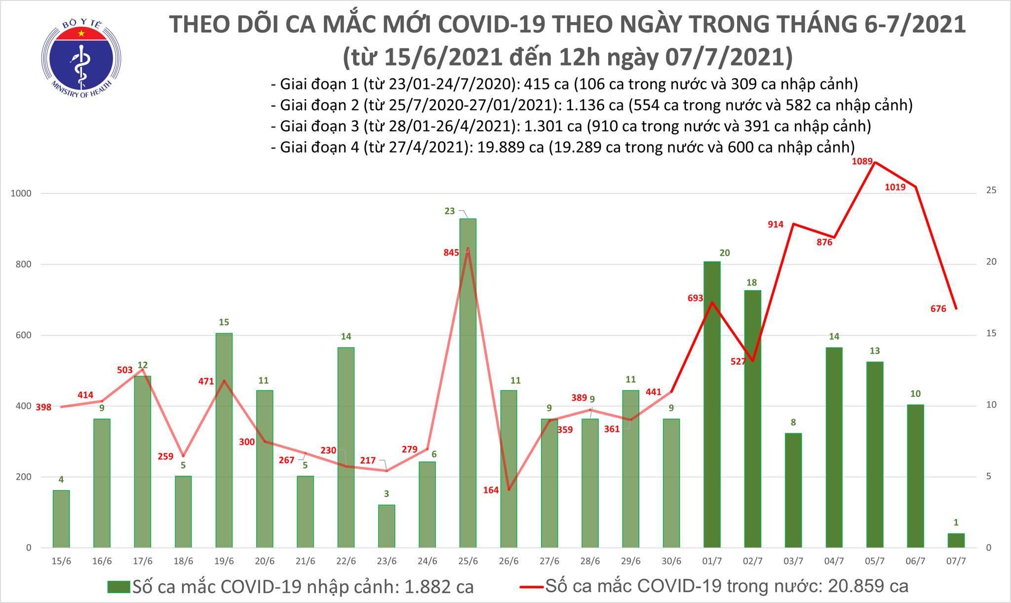Trưa 7/7 công bố thêm 400 ca Covid-19, TP.HCM vượt 8.000 bệnh nhân