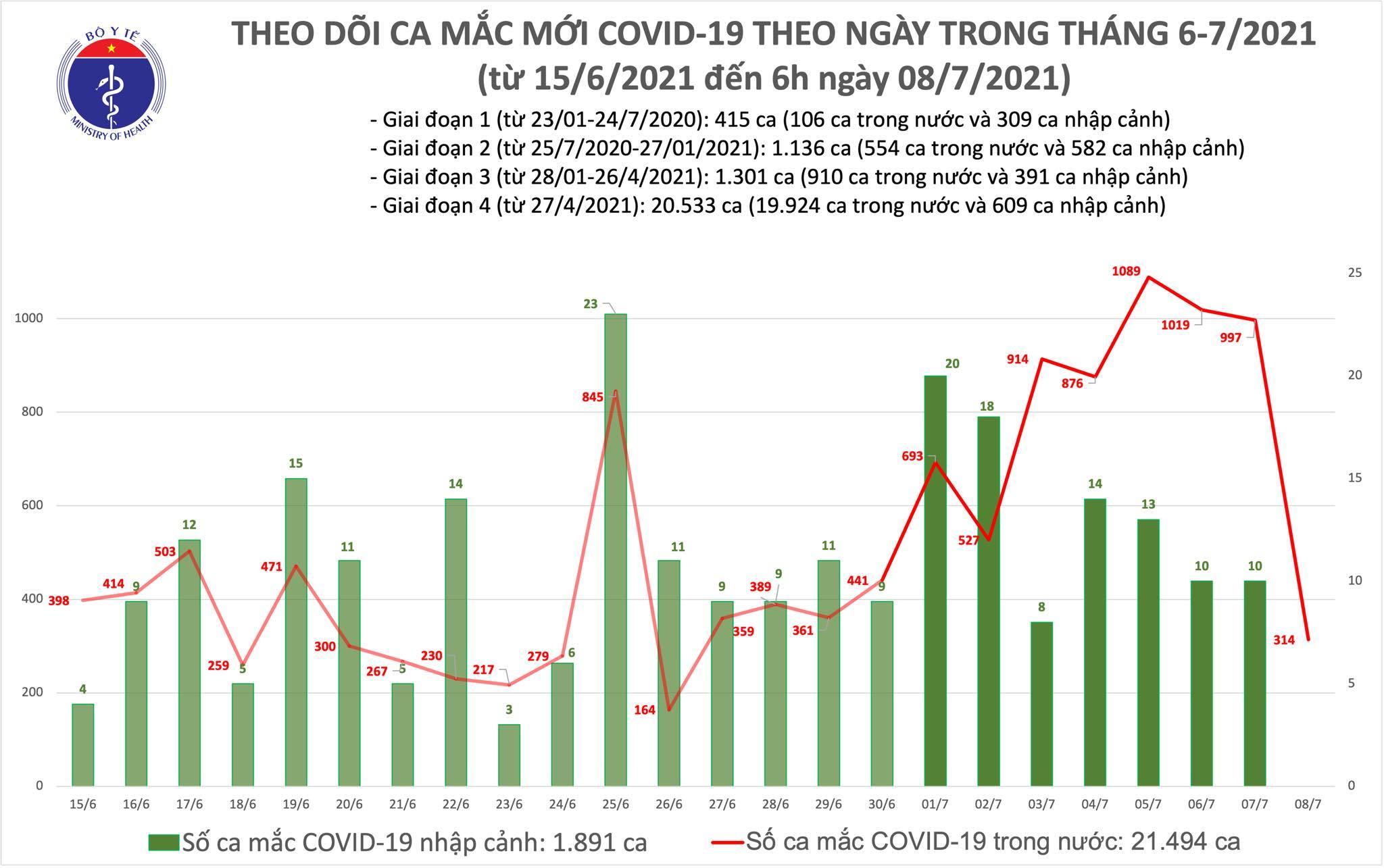 Sáng 8/7 ghi nhận 314 ca Covid-19 tại TP.HCM và Bình Dương