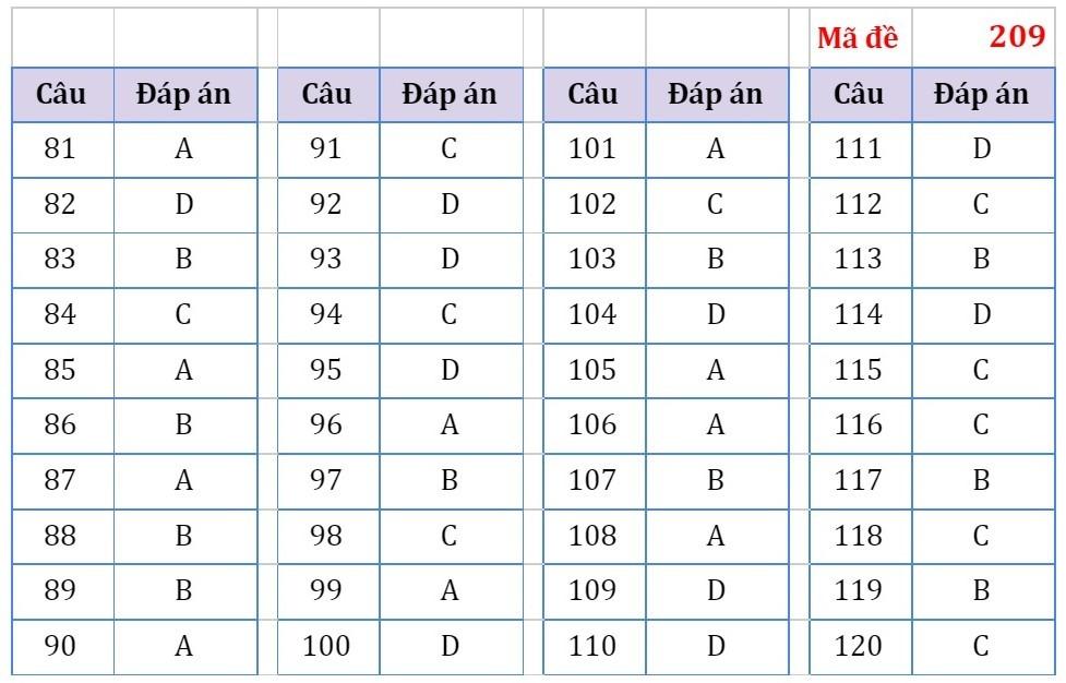 Gợi ý làm bài thi tốt nghiệp THPT môn Sinh học - 24 mã đề