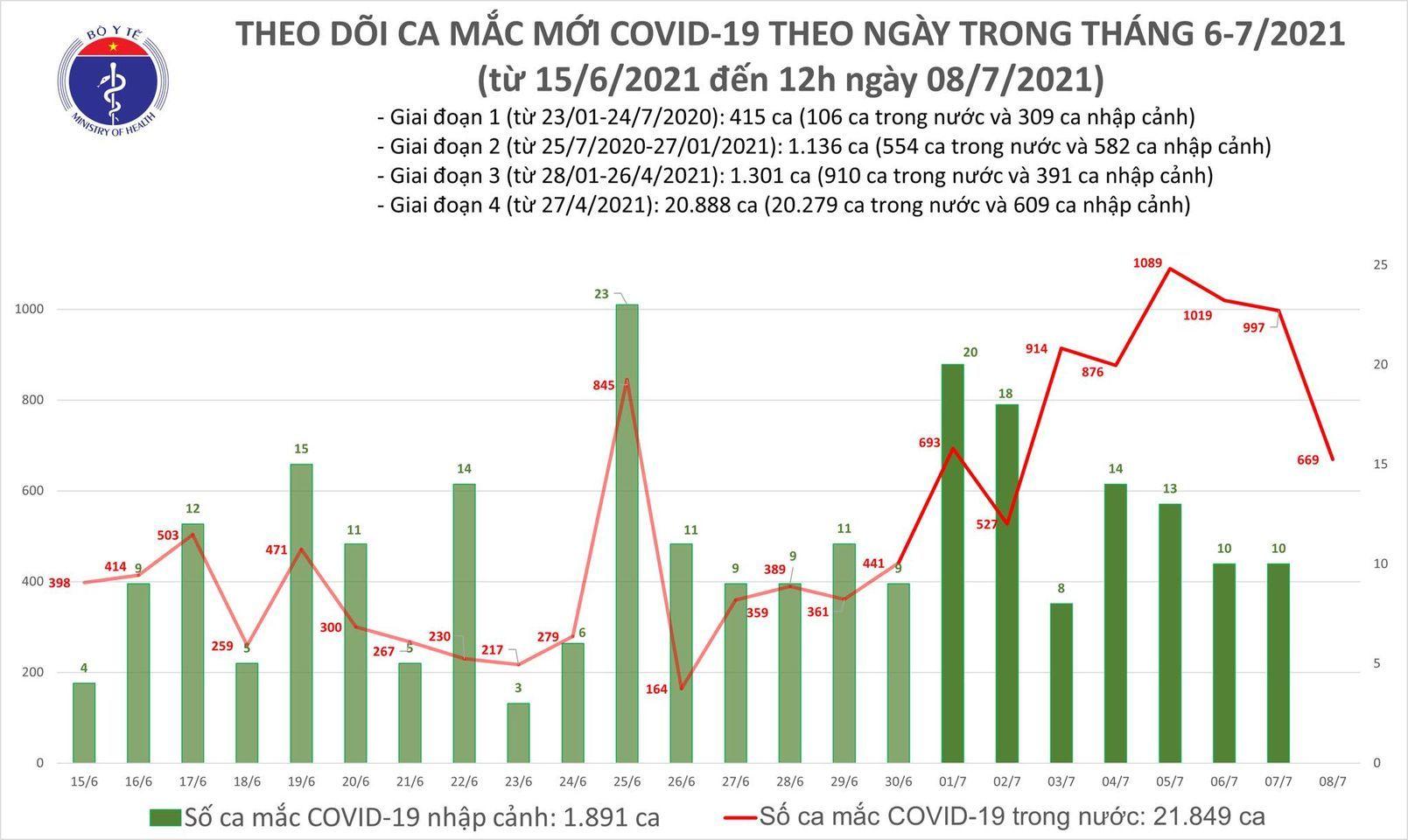 Trưa 8/7 thêm 355 ca Covid-19, TP.HCM và Đồng Tháp chiếm đa số
