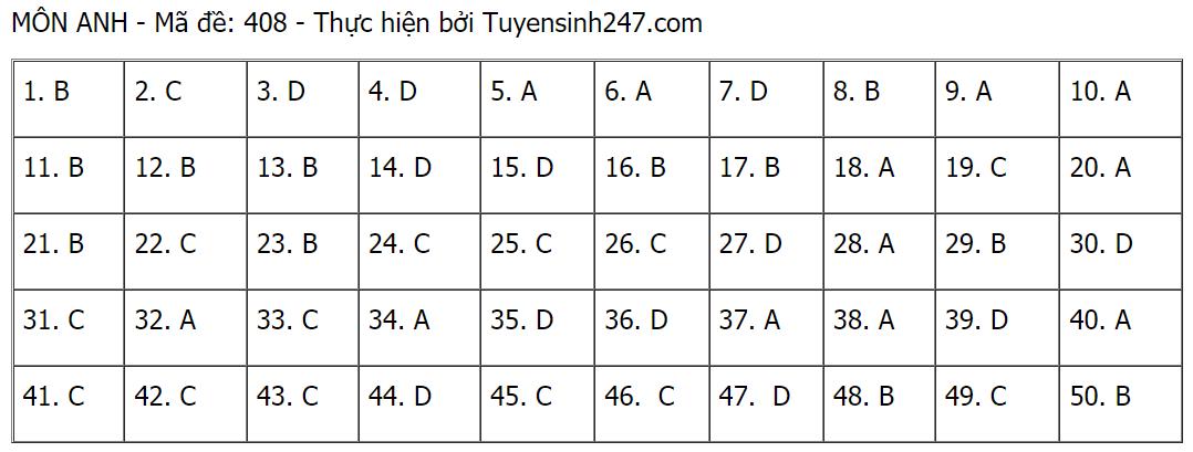 Gợi ý đáp án môn Tiếng Anh thi tốt nghiệp THPT 2021