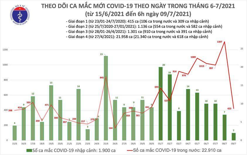 Sáng 9/7 ghi nhận 425 ca Covid-19, TP.HCM thêm 350 bệnh nhân