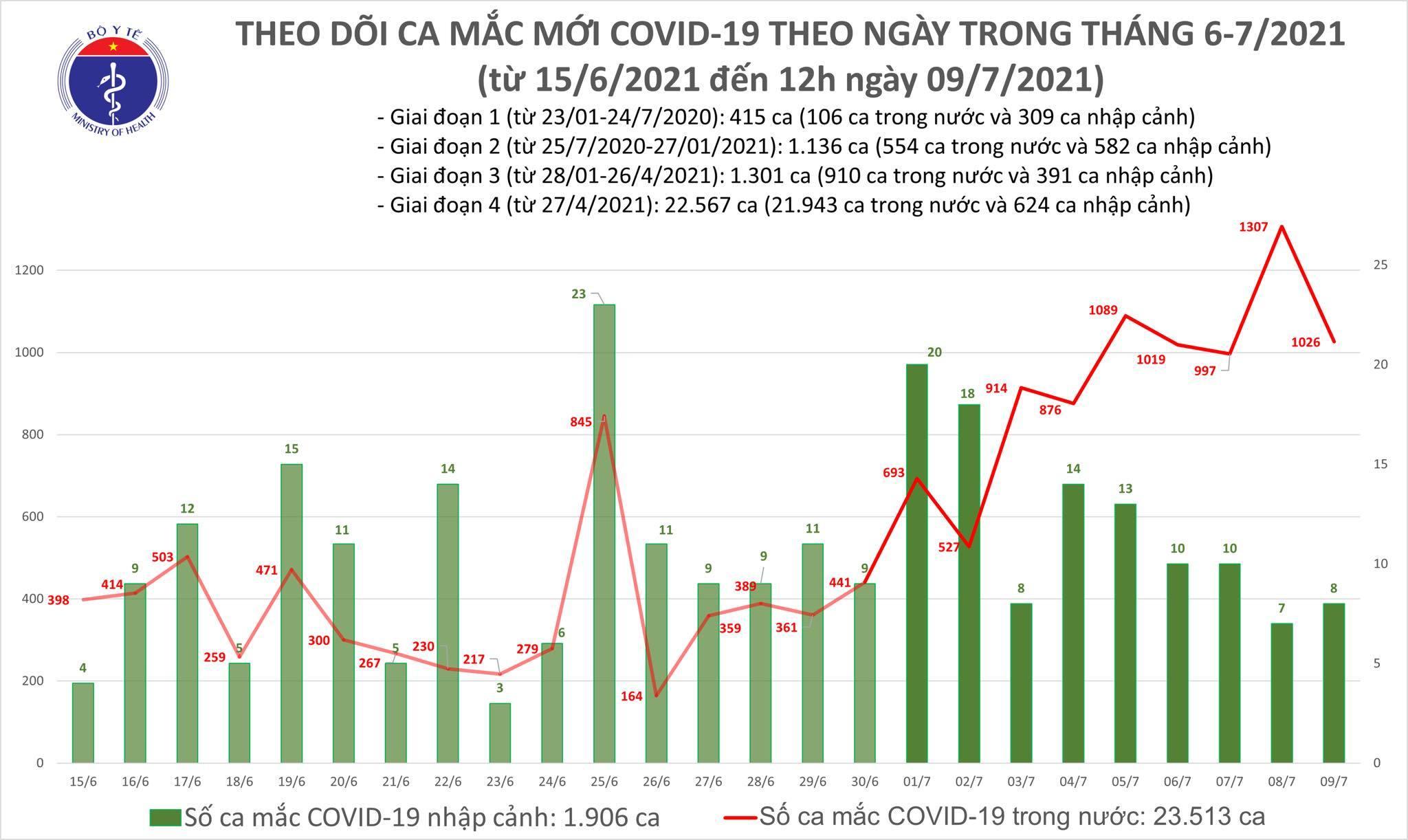 Kỷ lục sau 6 tiếng, Việt Nam có thêm 609 ca Covid-19