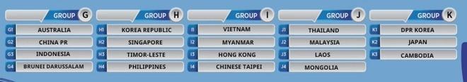 Vòng loại châu Á: U23 Việt Nam gặp Myanmar, Hong Kong, Đài Loan