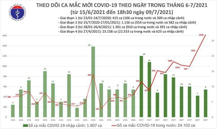 Thêm 591 ca Covid-19, lập kỷ lục mới với 1.616 bệnh nhân trong ngày