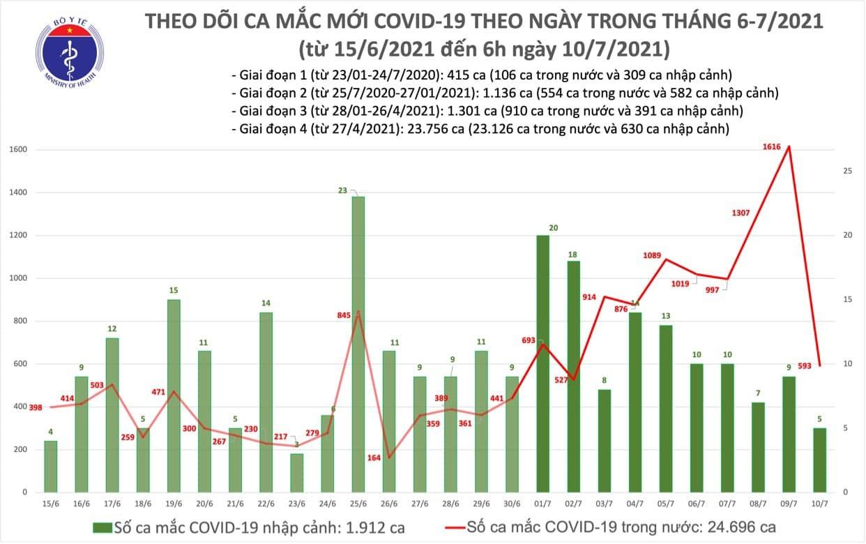 Sáng 10/7 thêm 593 ca Covid-19 trong nước, TP.HCM có 520 ca