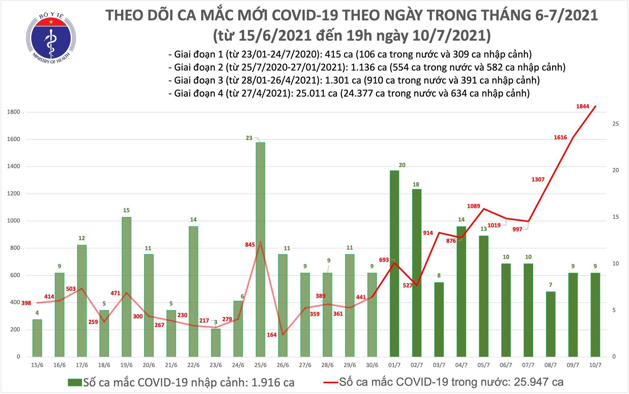 Công bố 463 ca Covid-19 mới, cả ngày 10/7 có 1.853 ca