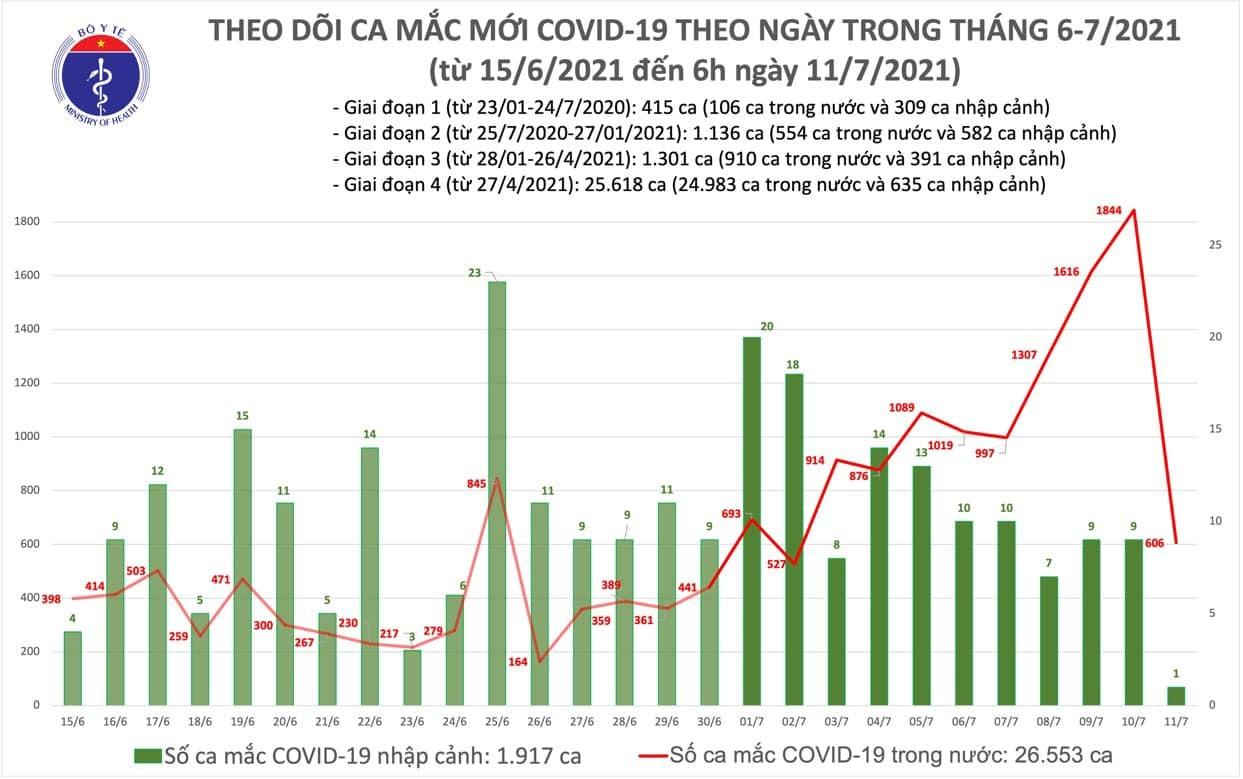 Sáng 11/7 ghi nhận 607 ca Covid-19, TP.HCM có 443 bệnh nhân