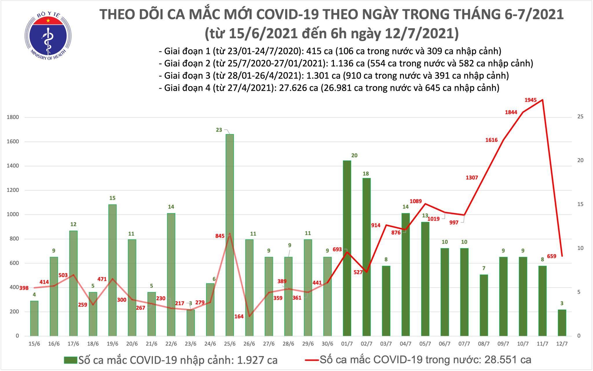 Thêm 662 ca Covid-19, TP.HCM có 544 người mắc